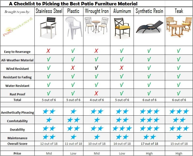 List Of Furniture Materials How to Choose the Best Material for Outdoor Furniture