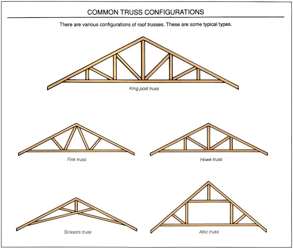 Scissor Truss Design Calculator Roof Trust Roof Truss Sc 1 St Hiwassee Builders Supply