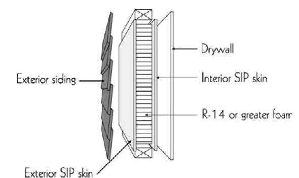 Structural Insulated Panels Disadvantages Insulation Facilities Energy Engineering