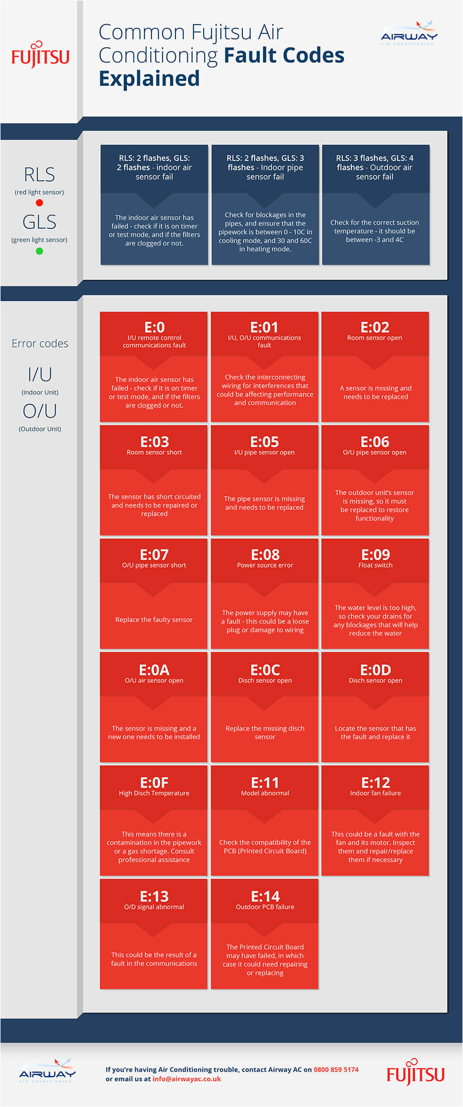 Fujitsu Halcyon Error Codes Fujitsu Air Conditioning Fault Codes Explained Infographic Airway