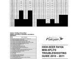 Fujitsu Halcyon Error Codes 2011 Troubleshooting Guide 10 106 Mechanical Fan Capacitor