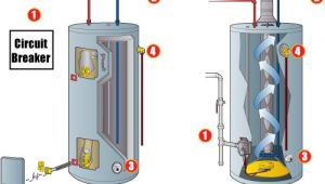 How to Turn Off Hot Water Heater Emergency Steps to Shut Down A Hot Water Heater