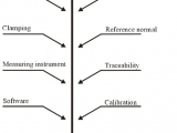 Names Of Scientific Measuring tools Factors Affecting A Measuring Process after 19 Download