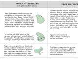 Scotts Spreader Settings Chart How to Fertilize Lawn when to Fertilize Diy Fertilizer Faq 39 S