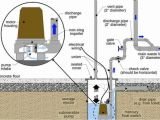 Sewage Ejector Pump Installation Diagram Sewer Ejector Pump Services Rooter Man