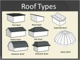 Types Of Roof Lines Roofs