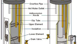 Whirlpool Energy Smart Water Heater Problems Whirlpool Electric Water Heater Diagrams Wiring Diagram Libraries